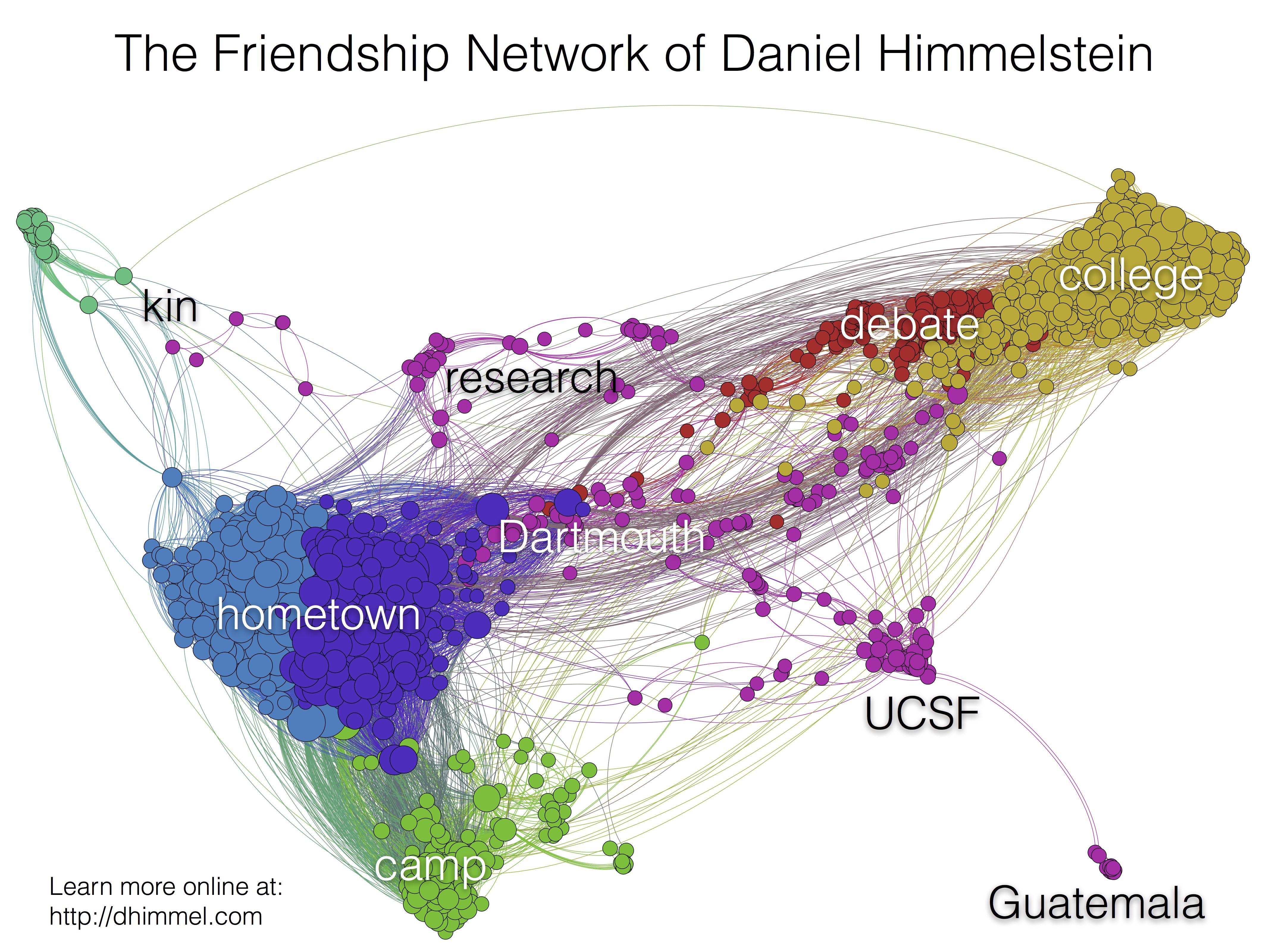 Facebook Friendship Network